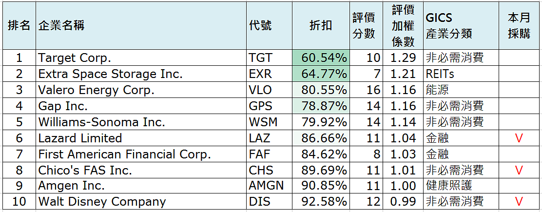 Top10 DGI Ranking by sector